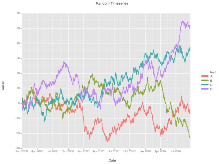 A Dramatic Tour through Python's Data Visualization Landscape