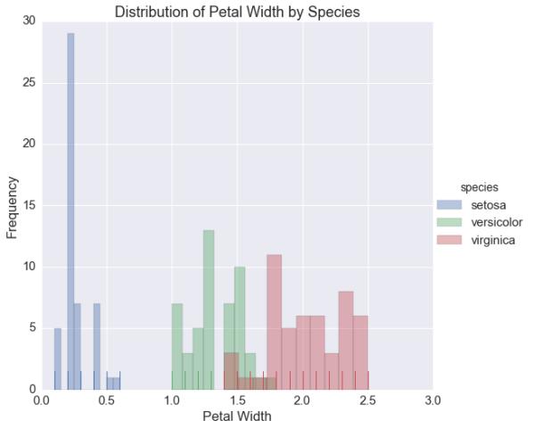 A Dramatic Tour through Python's Data Visualization